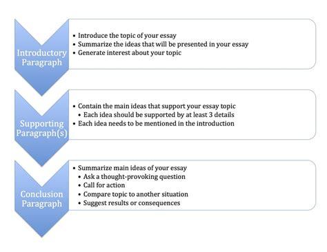 Outline Conclusion by Conclusion Paragraph Essay Outline