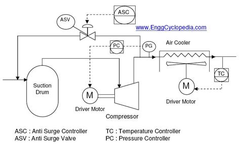 compressor process flow diagram typical process flow diagrams pfds enggcyclopedia