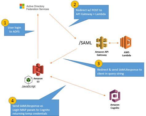 saml architecture diagram web services saml response in url is