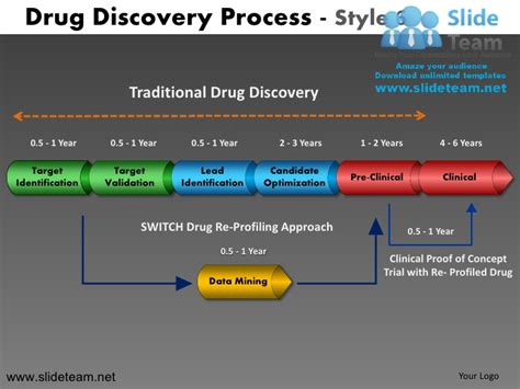 traditional drug discovery process design 6 powerpoint ppt