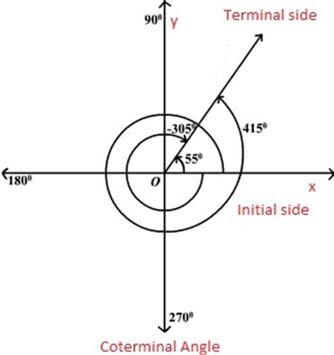How To Find Positive Coterminal Angles Worksheet Wiildcreative