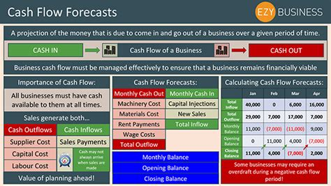 sle cash flow forecast for business plan education resources for teachers schools students