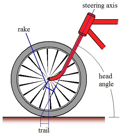 section tire and battery diagram of a tire and its forces wiring diagram