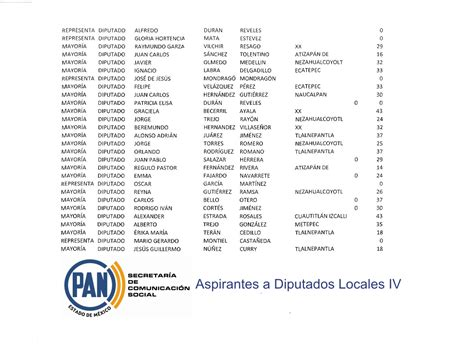 lista los presidentes de mexico da a conocer el pan estado de m 233 xico lista de