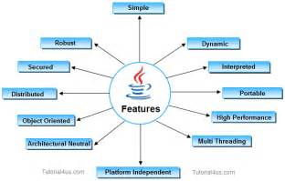 Features Of Features Of Java