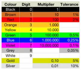 color coded color coding of resistors and capacitors