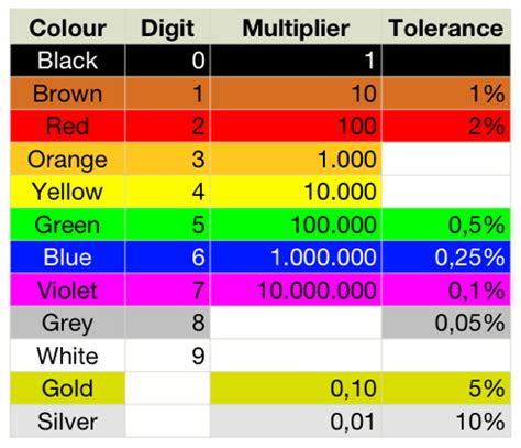 color coding table of resistor capacitor color code
