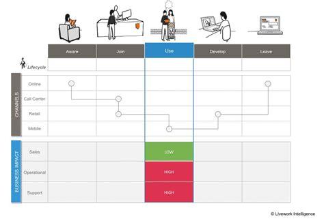 organizational impact analysis service design business