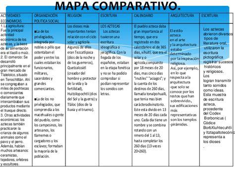 Calendario Y Azteca Diferencias Y Semejanzas Los Aztecas Cuadro Comparativo 1
