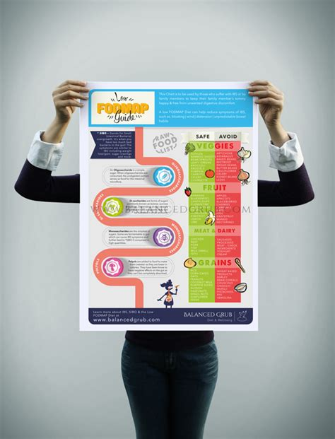 infographic wall low fodmap infographic wall art balanced grub