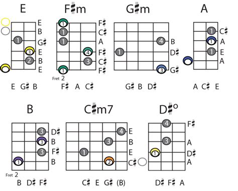 master the f chord 4 easy steps electric acoustic guitar lessons chords in keys jamey faulkner