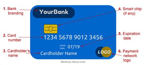 Sle Credit Card Number With Name Parts Of A Debit Or Credit Card