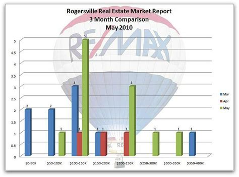 houses for sale in rogersville mo rogersville mo real estate market report for may 2010 rogersville mo homes for sale