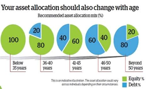 best asset allocation funds wealth building and personal asset management balance