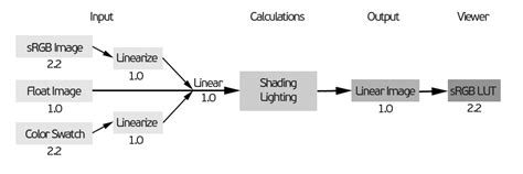 non linear workflow gamma correction and linear workflow arnold for