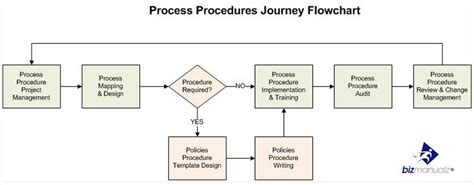 do you a plan to document processes and procedures