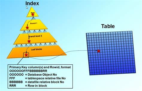 table layout nedir index organized tables the basics martin widlake s
