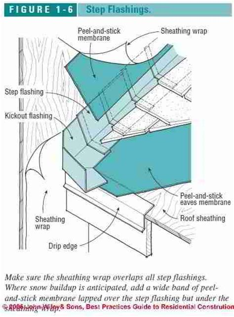 Chimney Membrane Wrap - side of house with terminal quot kick out quot