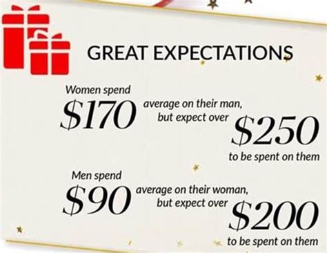 american women spend more on christmas gifts than men