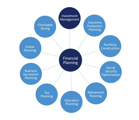 Tech Mba Financial Planning by Four Steps To Starting Your Own Advisory Firm Iris