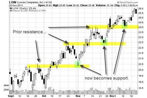 what does a swing resistor do how to identify support and resistance levels on a stock chart