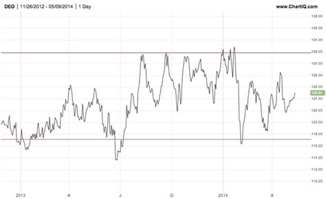 pattern trading plc profiting in a sideways market diageo plc marketdeal
