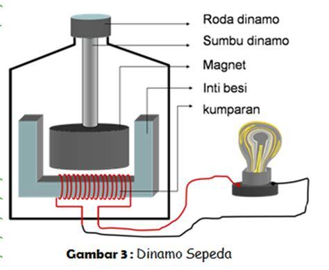 fungsi kapasitor pada generator induksi fungsi kapasitor pada generator induksi 28 images misg motor induksi sebagai generator wimbo