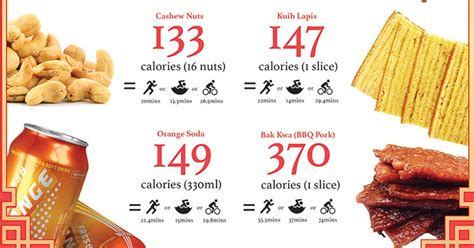 new year treats calories lunar new year snacks calorie count guide 2 0 the