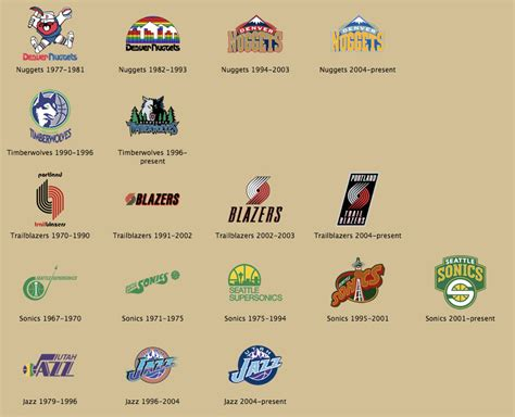 Mba Divisions by Nba Team Icons Part 7 The Northwest Division