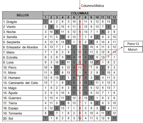 Calendario Animal Sagrado 1000 Images About Mayan Culture Language On