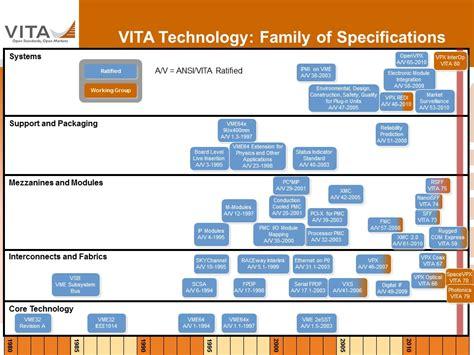 technology road maps vita technology roadmaps