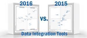 Gallery of 2015 gartner magic quadrant for data integration tools