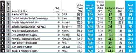 Swinburne Mba Ranking by Architecture School Rankings Top 100