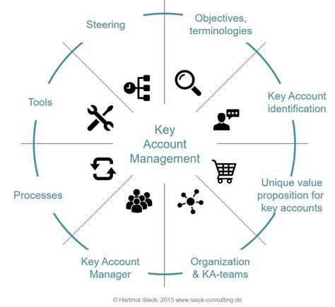 Key Management Models kam model