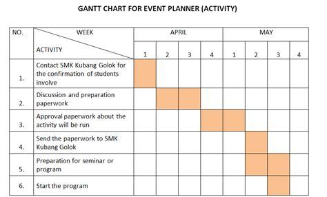 Wedding Checklist Gantt Chart by Esperanza Event Planner Gantt Chart