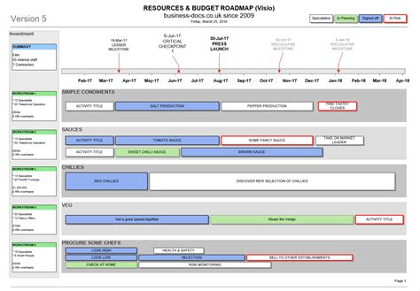 project resources budget roadmap template