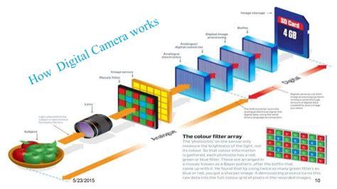 how do light cameras work digital working mechanism