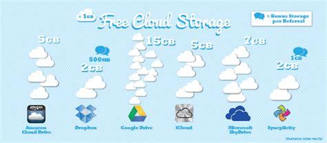 cloud storage best free which free cloud storage option is the best