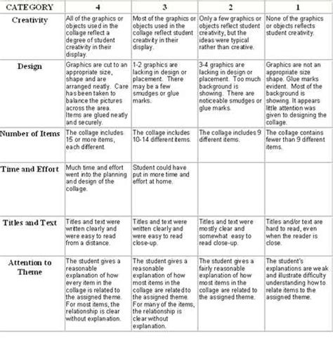 middle school research paper thesis paper grading rubric