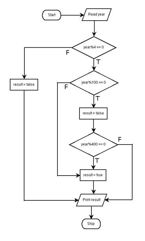 flowchart to check leap year 6 write a shell script to check whether given year is a