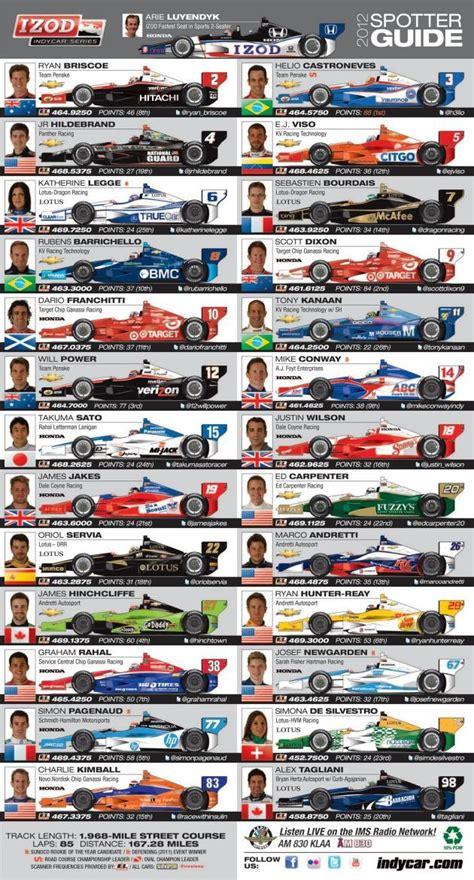 a spotter s guide indycar series spotter s guide motorsport