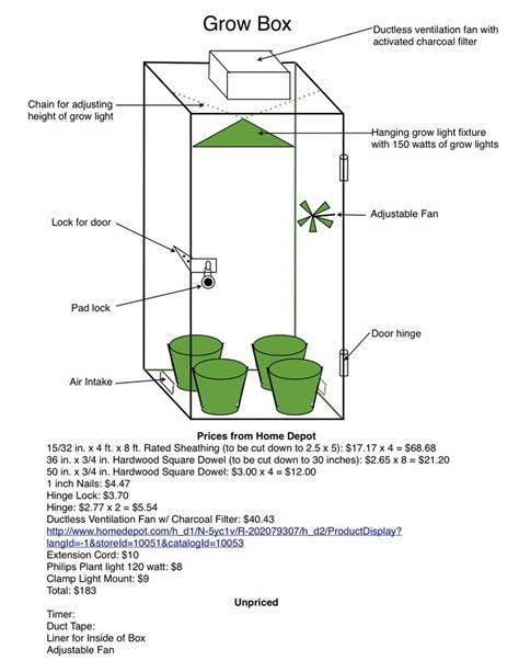 grow room ventilation setup 17 images about diy marijuana on grow kit and cannabis
