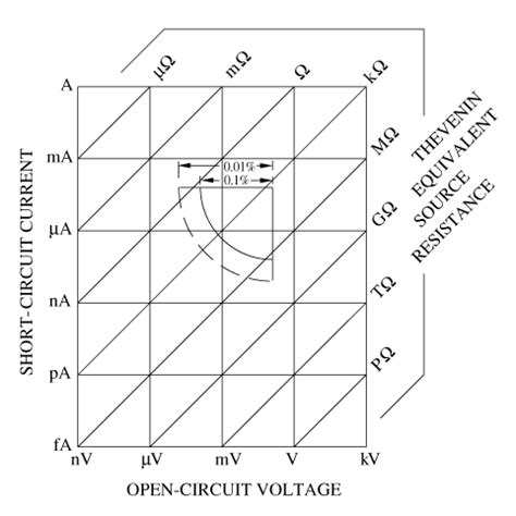 what is the minimum resistance of a 100 ohm resistor with 10 tolerance use of submersible pressure transducers in water resources investigations