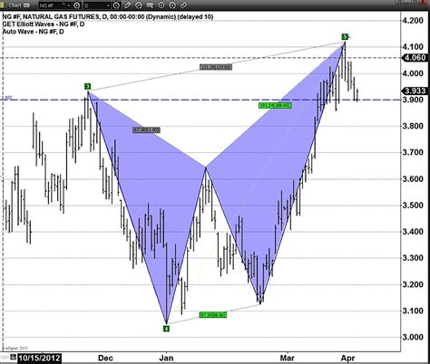 butterfly pattern stock chart elliott wave harmonics suggesting caution in natural gas