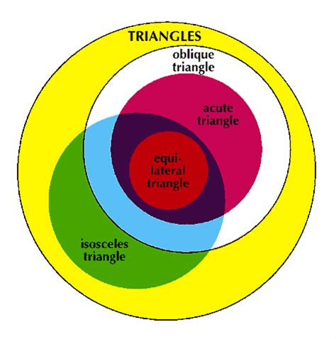triangle venn diagram triangle encyclopedia children s homework help dictionary britannica