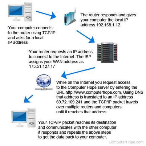 How To Find Other Peoples Ip How Do Computers Connect To Each Other The