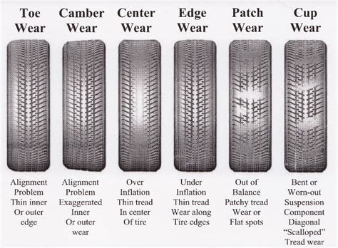 alignment wear on tires tire alignment services dealer service alternative
