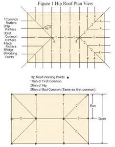 Image Gallery Hip Roof Framing Basic House Plans Hip Roof
