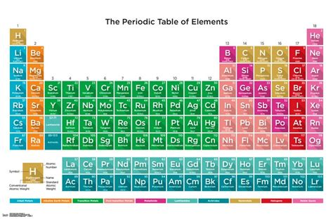 periodic table of elements 17