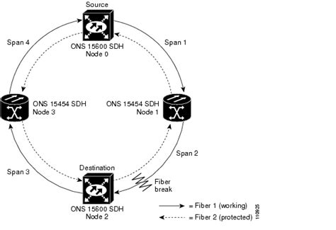multiplex section protection msp opinions on subnetwork connection protection